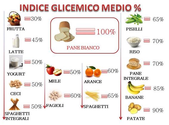 indice glicemico medio